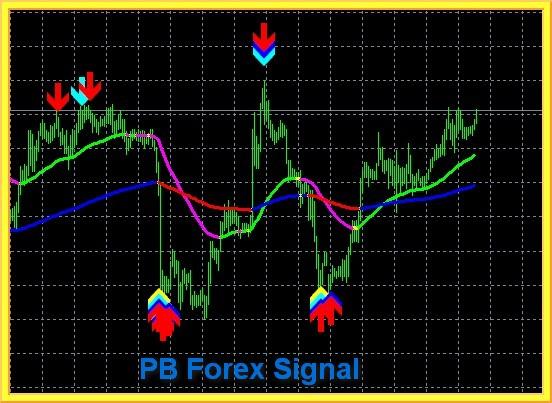 Pb forex